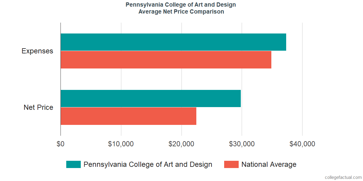 Net Price Comparisons at Pennsylvania College of Art and Design