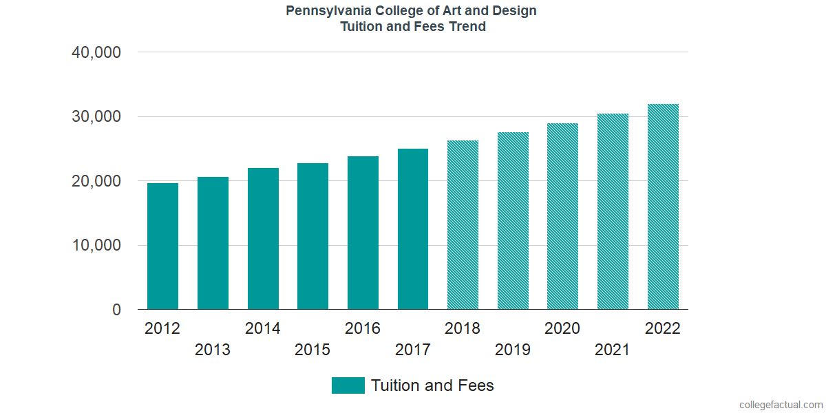 Tuition and Fees Trends at Pennsylvania College of Art and Design