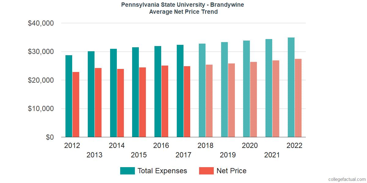 Net Price Trends at Pennsylvania State University - Brandywine