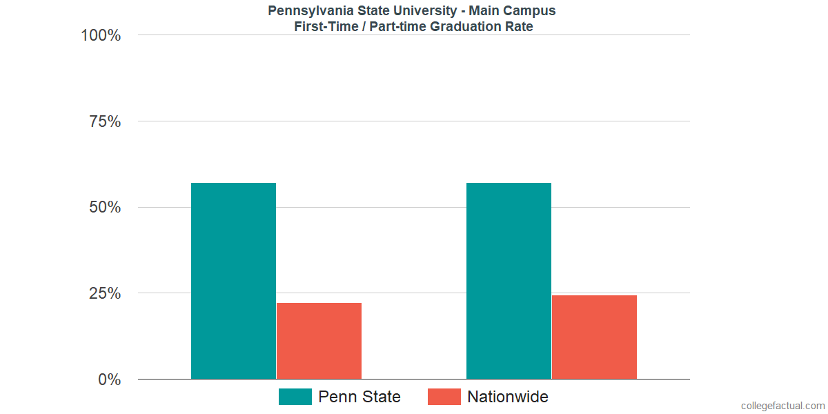Graduation rates for first-time / part-time students at Pennsylvania State University - University Park