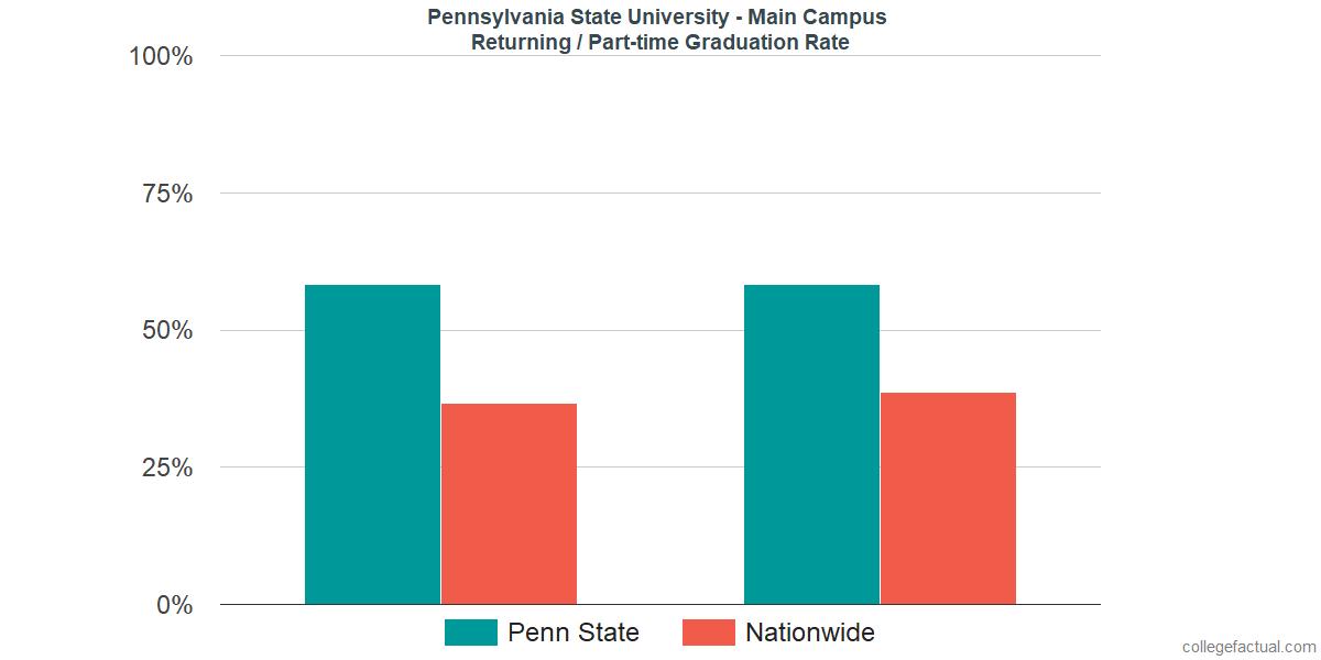 Graduation rates for returning / part-time students at Pennsylvania State University - University Park