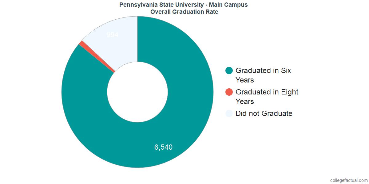 Penn State University ParkUndergraduate Graduation Rate