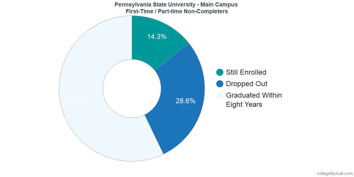 Non-completion rates for first-time / part-time students at Pennsylvania State University - University Park