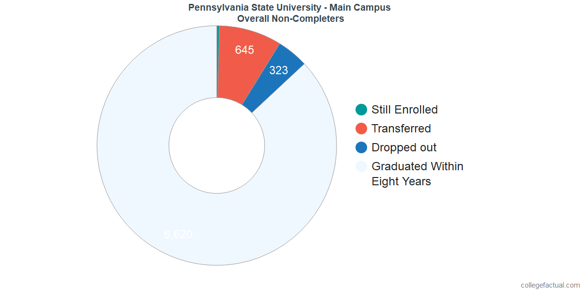 dropouts & other students who failed to graduate from Pennsylvania State University - University Park