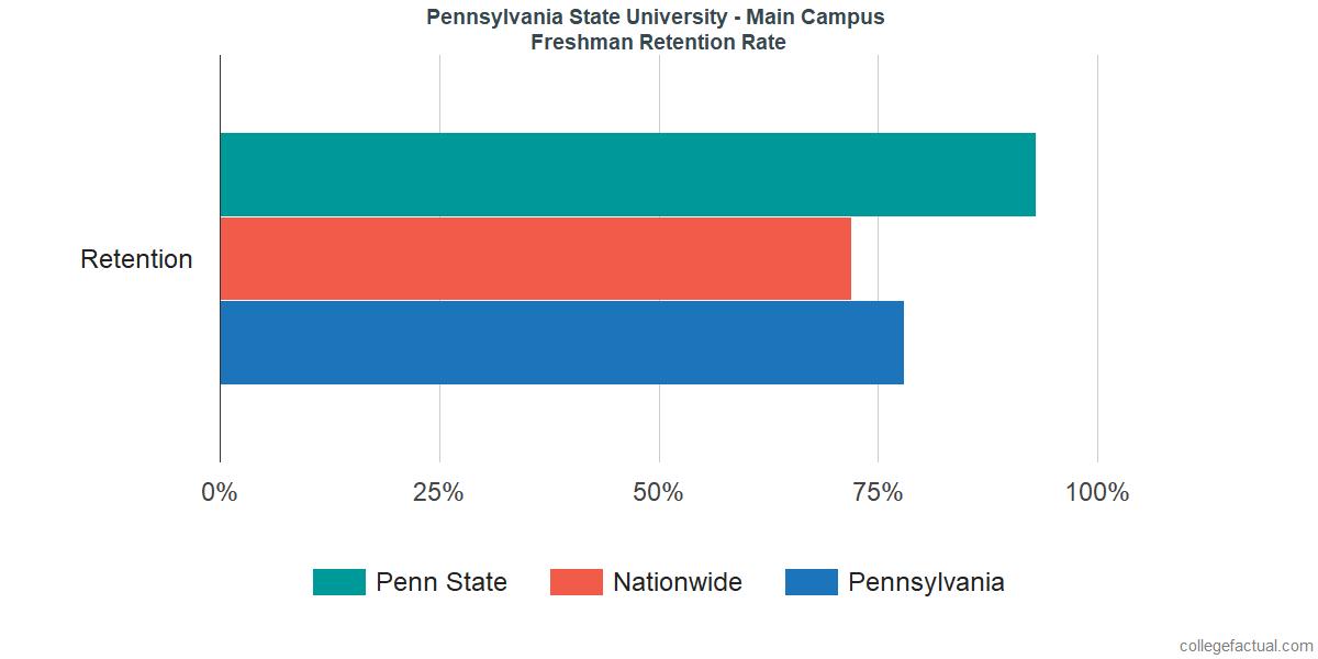 Penn State University ParkFreshman Retention Rate