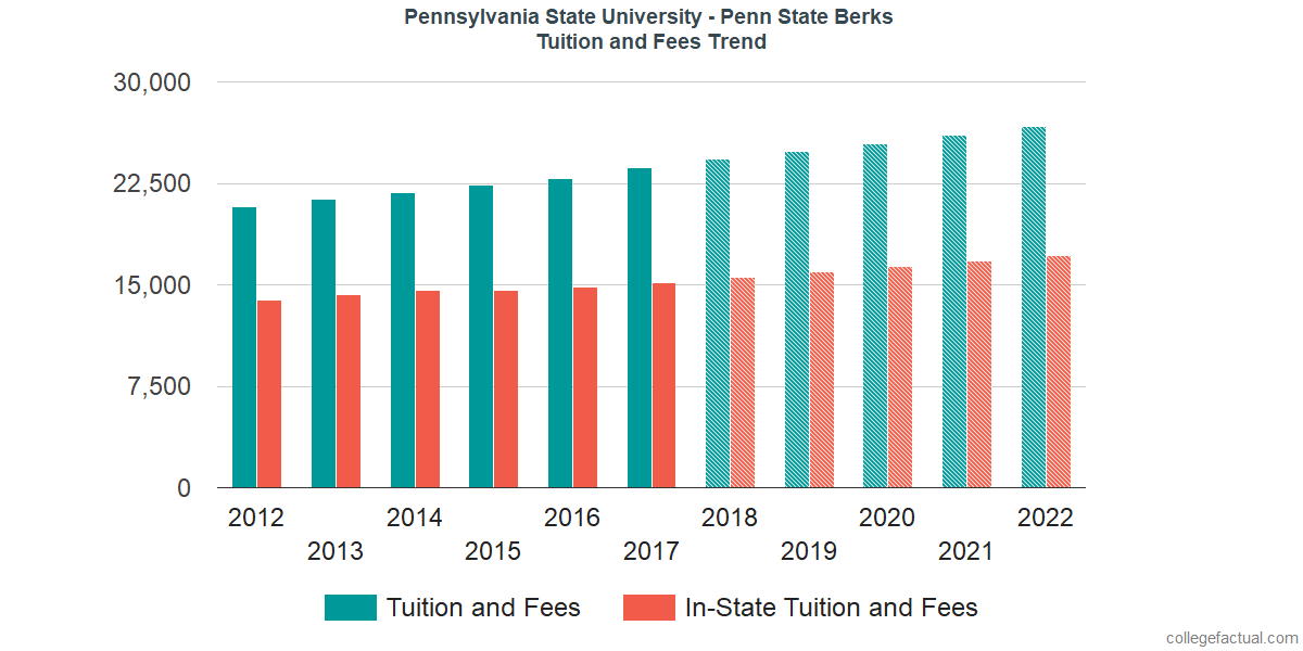 Tuition and Fees Trends at Pennsylvania State University - Berks