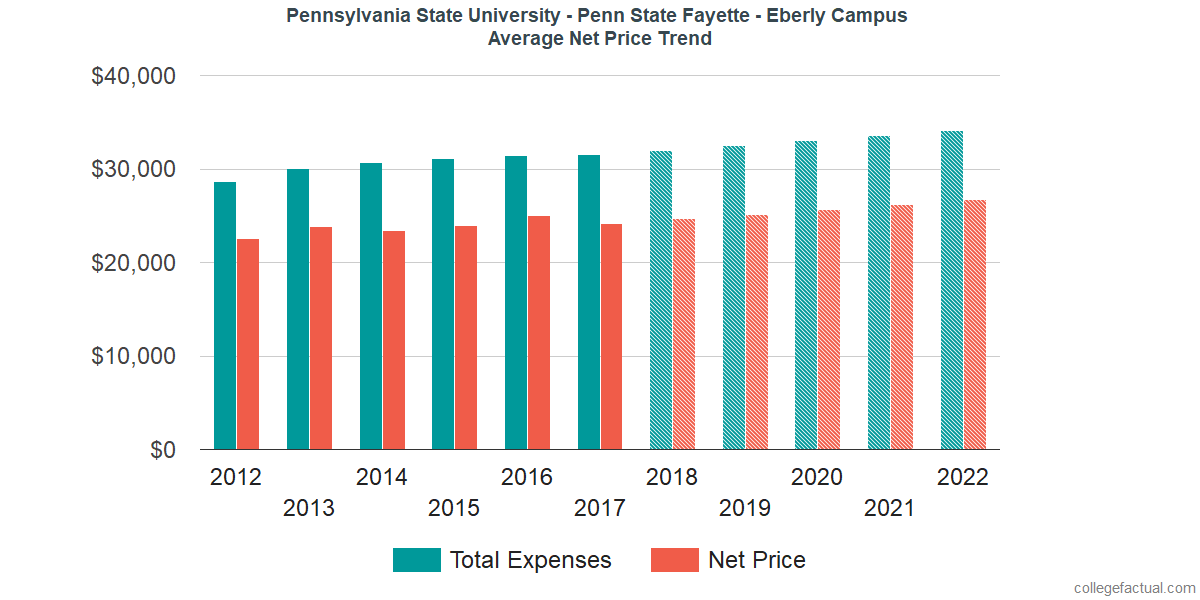 Average Net Price at Pennsylvania State University - Penn State Fayette - Eberly Campus