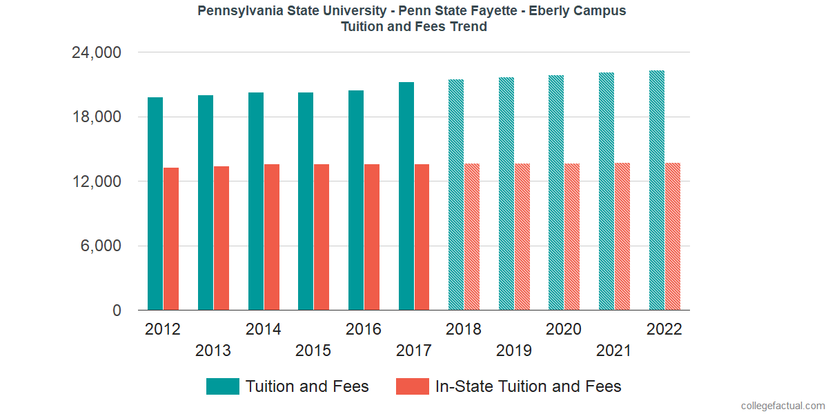 Tuition and Fees Trends at Pennsylvania State University - Fayette - Eberly Campus