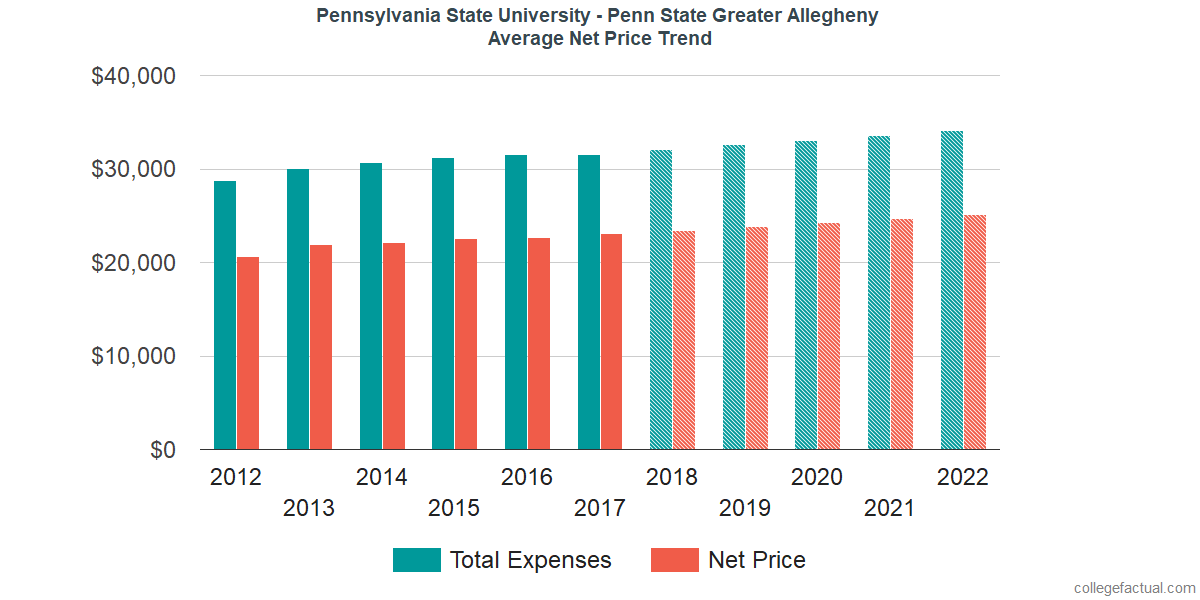 Net Price Trends at Pennsylvania State University - Greater Allegheny