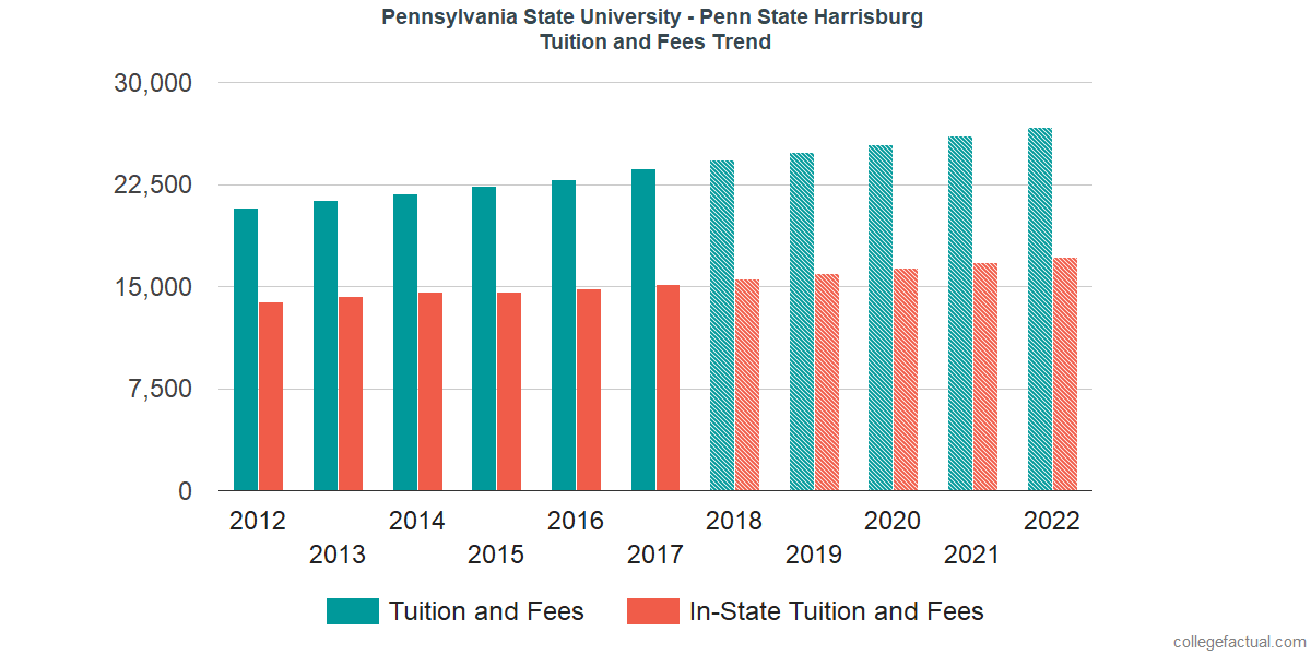 Tuition and Fees Trends at Pennsylvania State University - Harrisburg