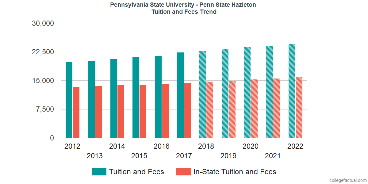 Tuition and Fees Trends at Pennsylvania State University - Hazleton