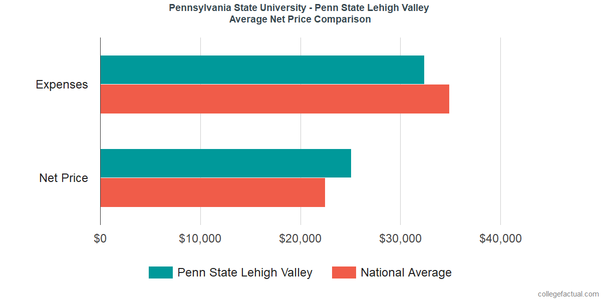 Net Price Comparisons at Pennsylvania State University - Lehigh Valley