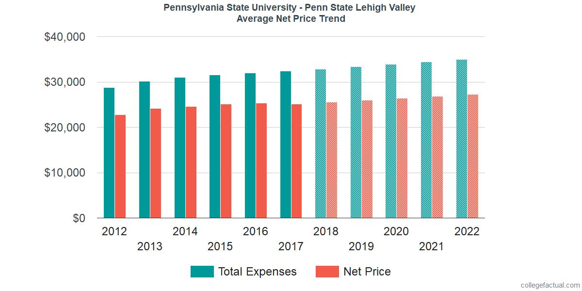 Net Price Trends at Pennsylvania State University - Lehigh Valley