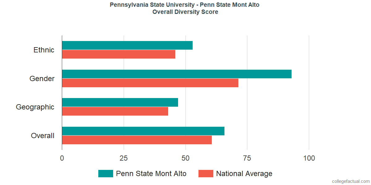 Overall Diversity at Pennsylvania State University - Mont Alto