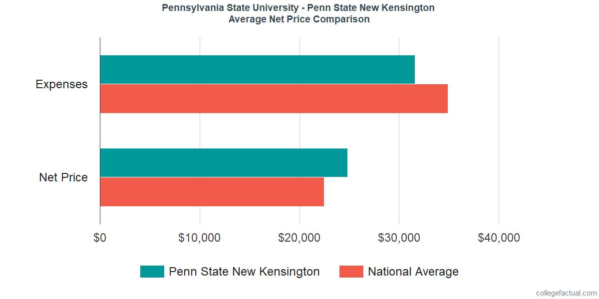Net Price Comparisons at Pennsylvania State University - New Kensington