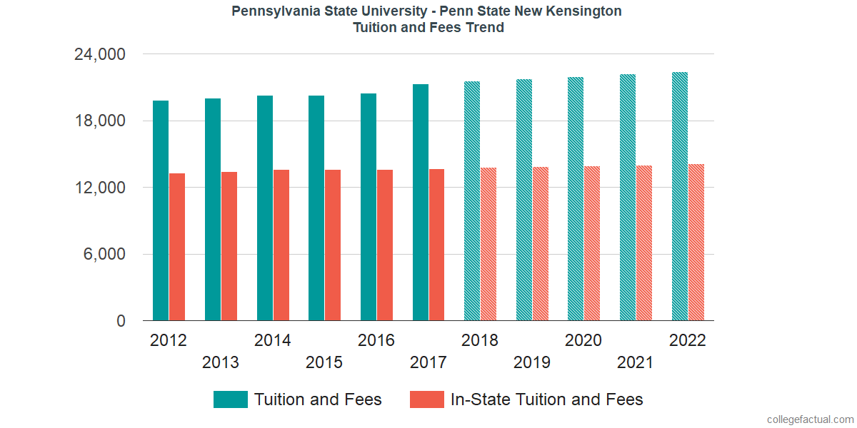 Tuition and Fees Trends at Pennsylvania State University - New Kensington