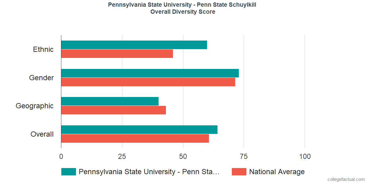 Overall Diversity at Pennsylvania State University - Schuylkill