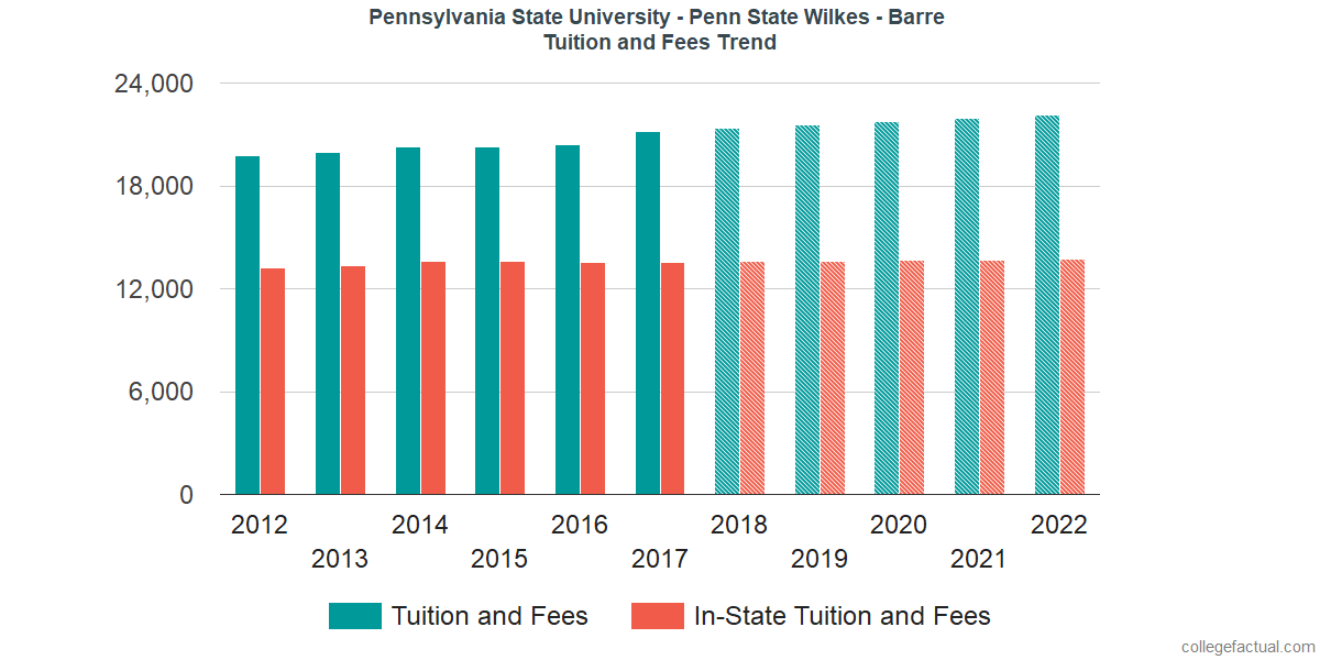 Tuition and Fees Trends at Pennsylvania State University - Wilkes - Barre