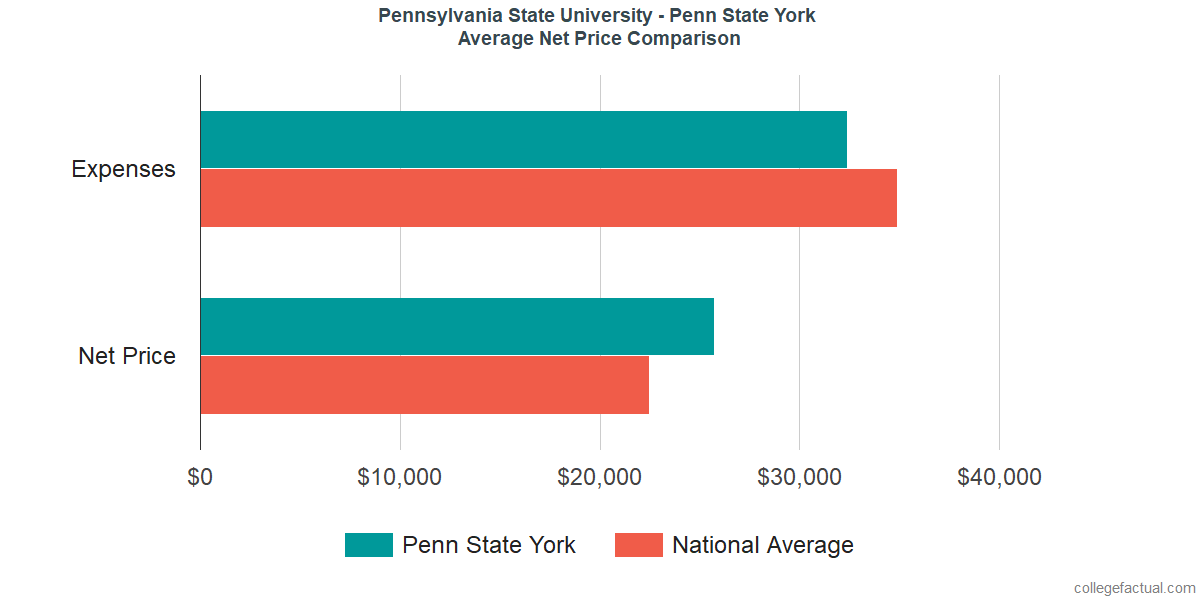 Net Price Comparisons at Pennsylvania State University - York