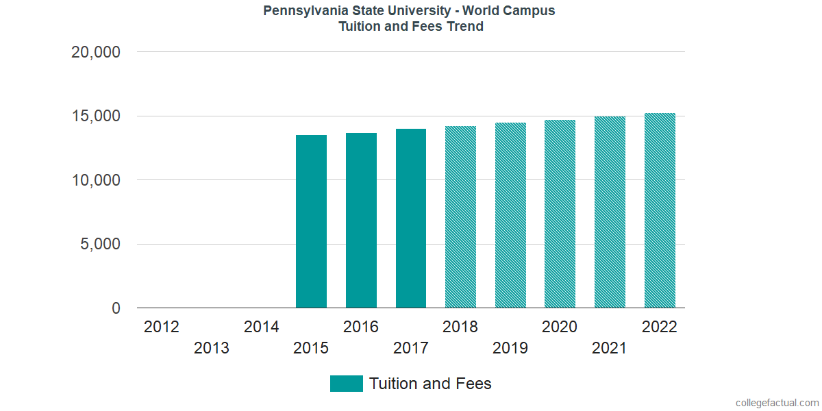 Tuition and Fees Trends at Pennsylvania State University - World Campus