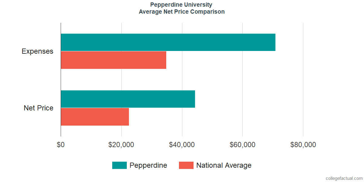 Net Price Comparisons at Pepperdine University