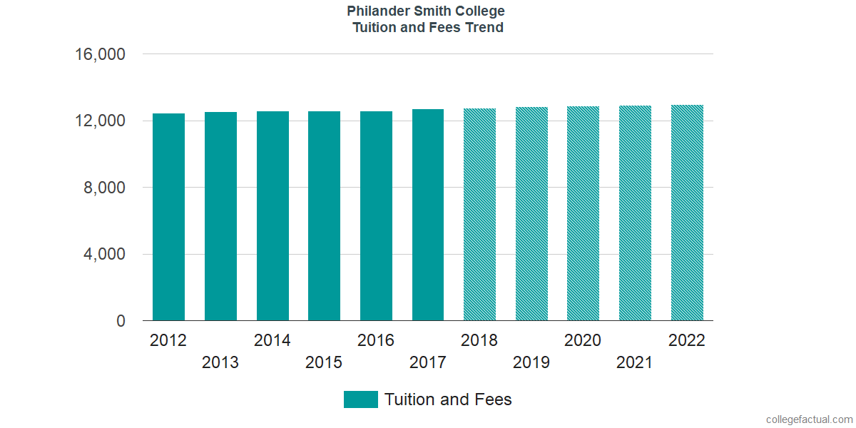 Tuition and Fees Trends at Philander Smith College