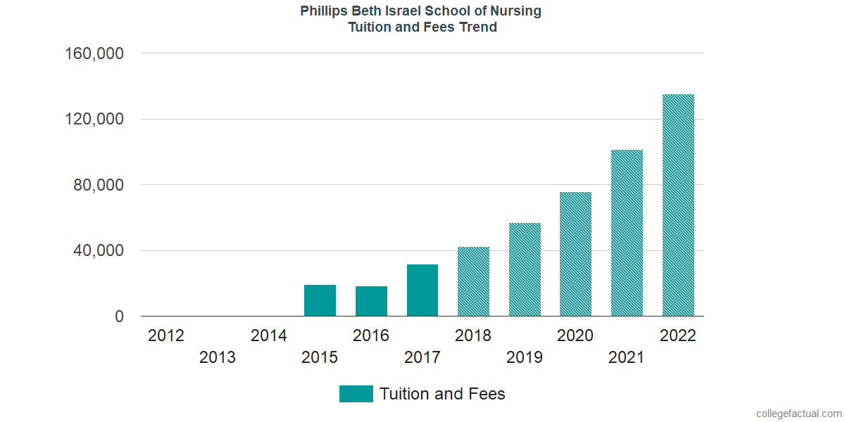 Tuition and Fees Trends at Phillips School of Nursing at Mount Sinai Beth Israel