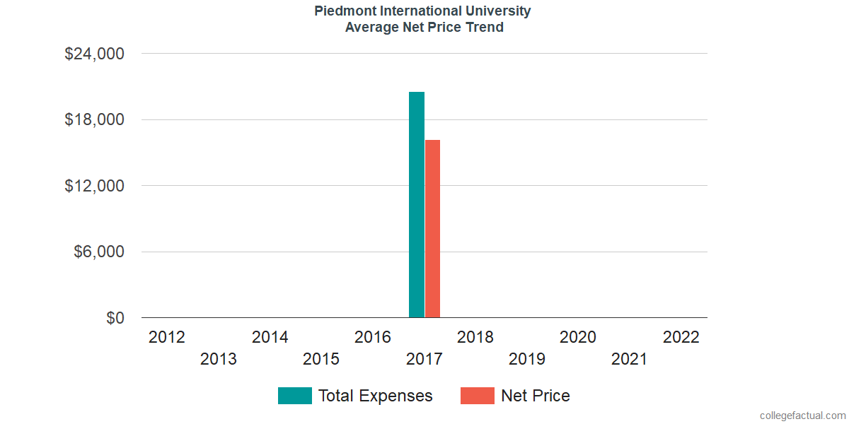 Average Net Price at Piedmont International University