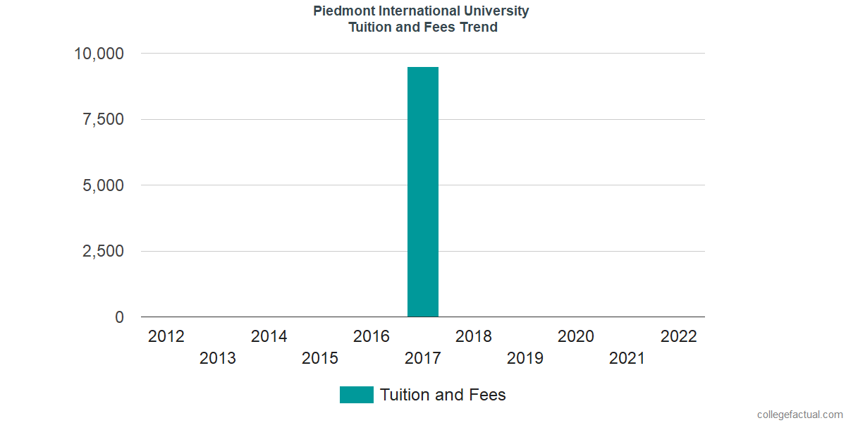 Tuition and Fees Trends at Piedmont International University