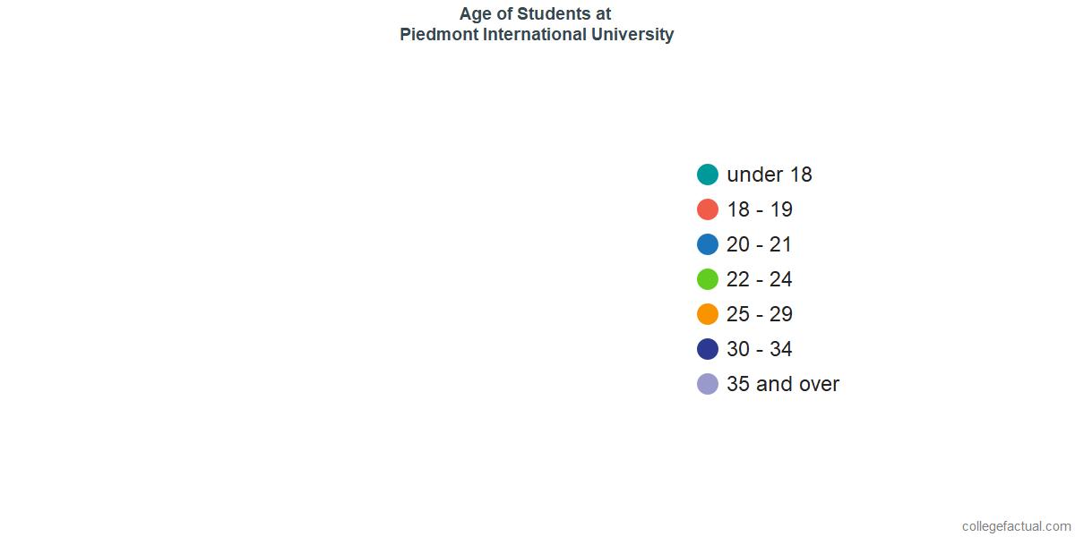 Age of Undergraduates at Piedmont International University