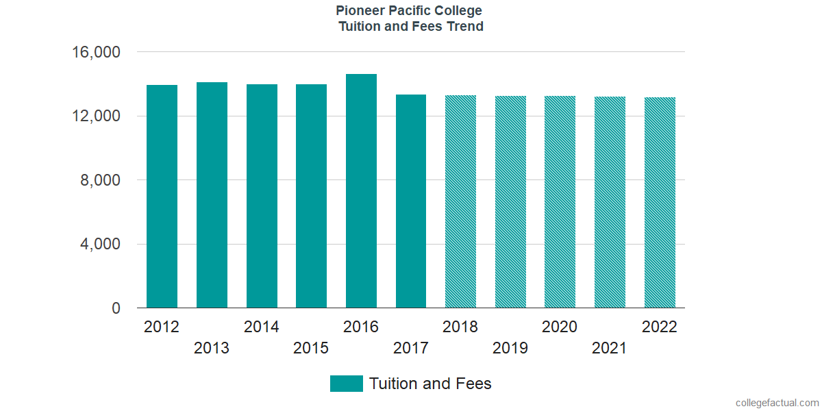 Tuition and Fees Trends at Pioneer Pacific College