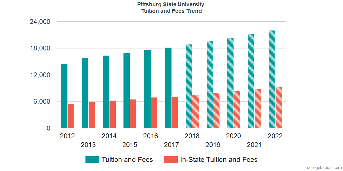Tuition and Fees Trends at Pittsburg State University