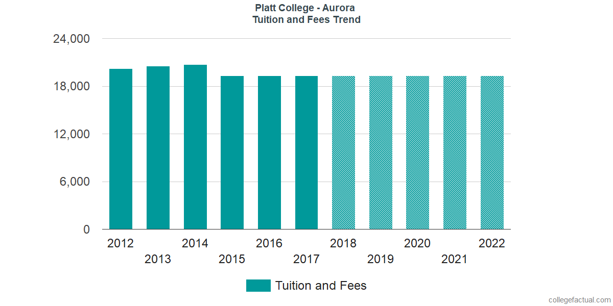 Tuition and Fees Trends at Platt College - Aurora