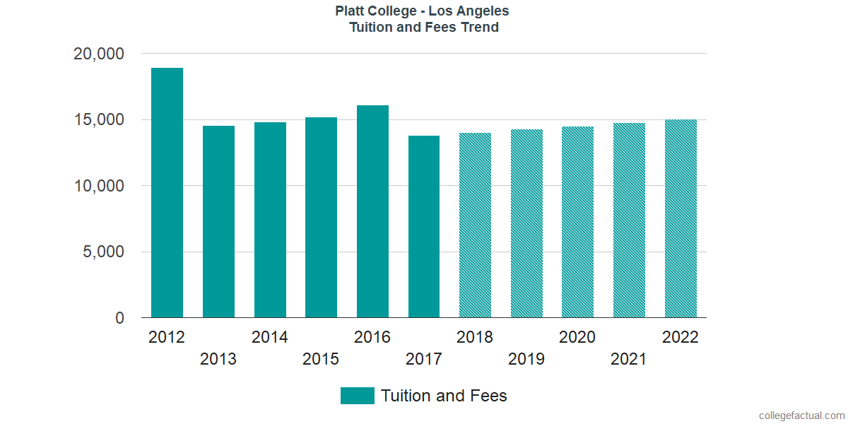 Tuition and Fees Trends at Platt College - Los Angeles