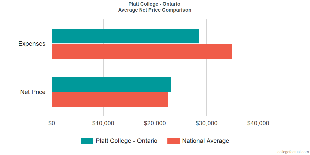 Net Price Comparisons at Platt College - Ontario