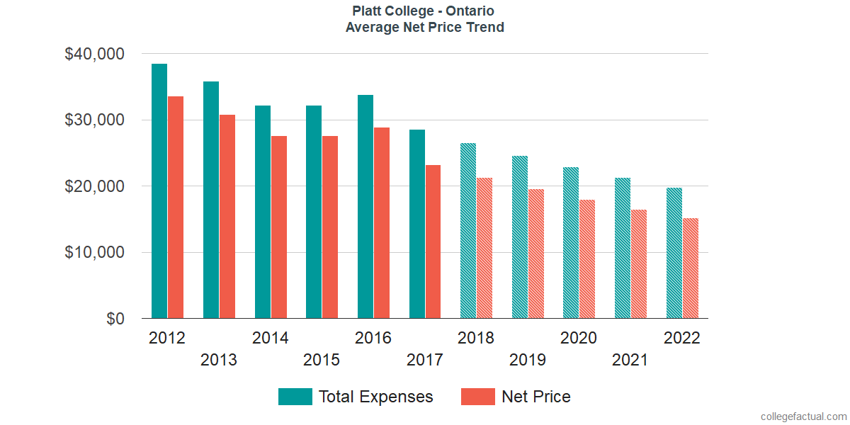 Net Price Trends at Platt College - Ontario