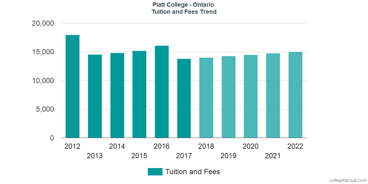 Tuition and Fees Trends at Platt College - Ontario