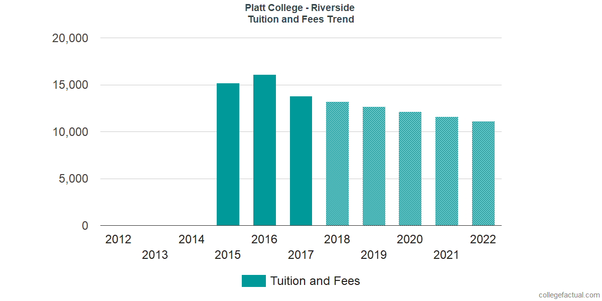 Tuition and Fees Trends at Platt College - Riverside