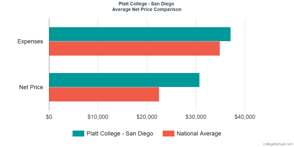 Net Price Comparisons at Platt College - San Diego