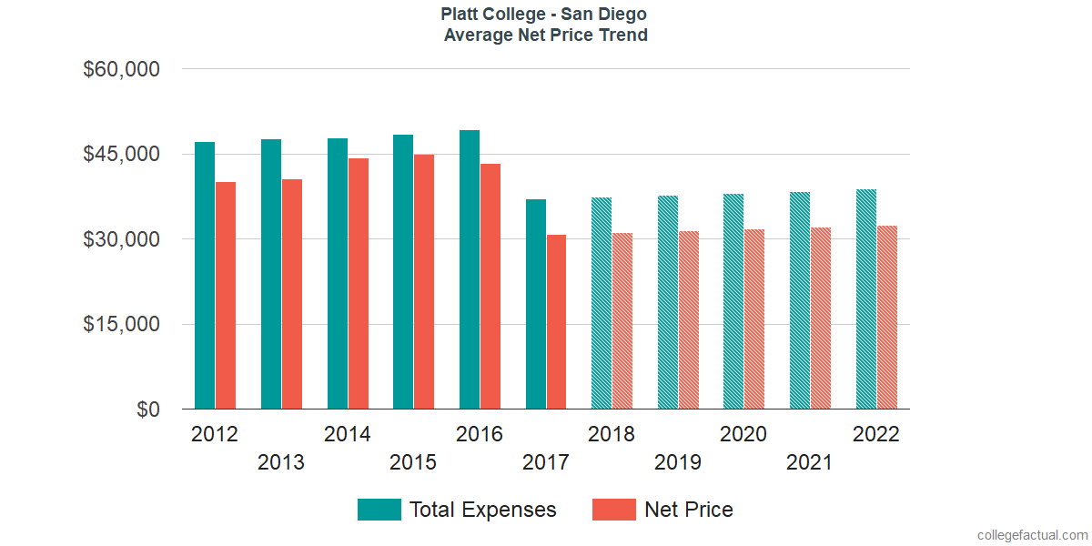 Net Price Trends at Platt College - San Diego
