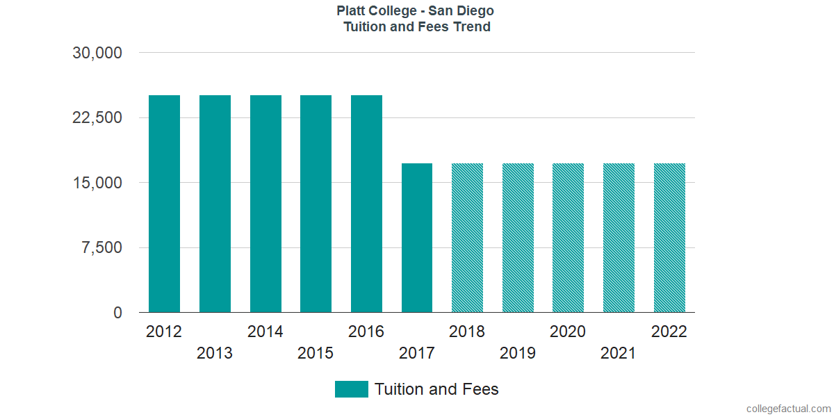 Tuition and Fees Trends at Platt College - San Diego