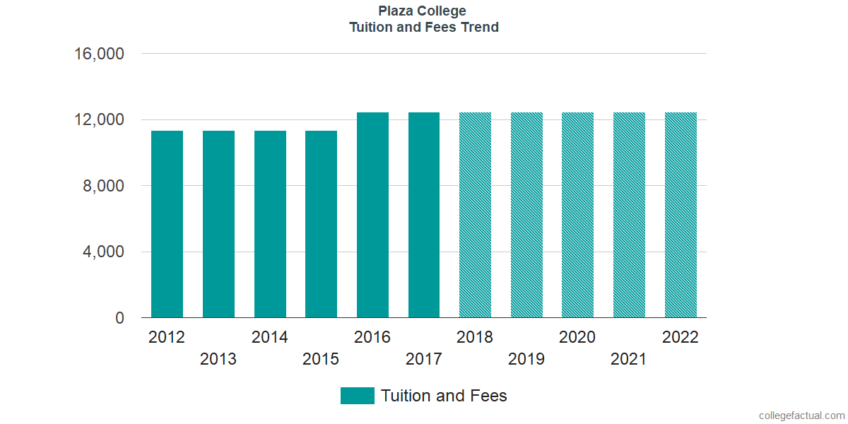 Tuition and Fees Trends at Plaza College