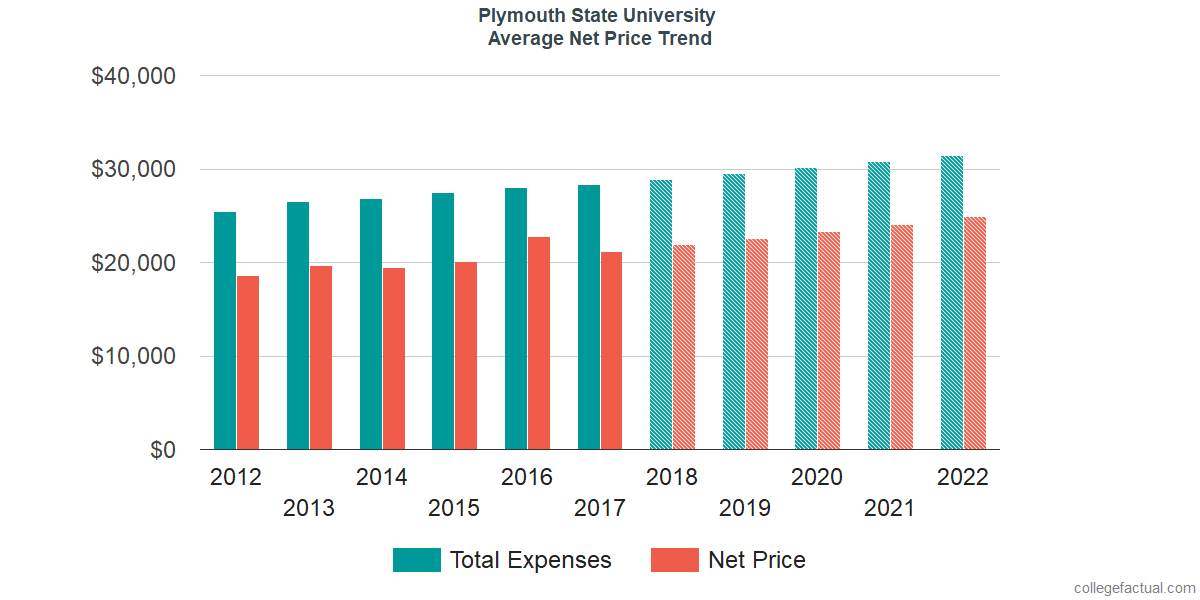 Average Net Price at Plymouth State University