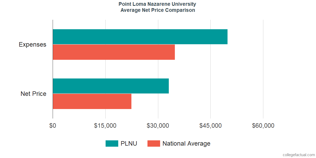 Net Price Comparisons at Point Loma Nazarene University