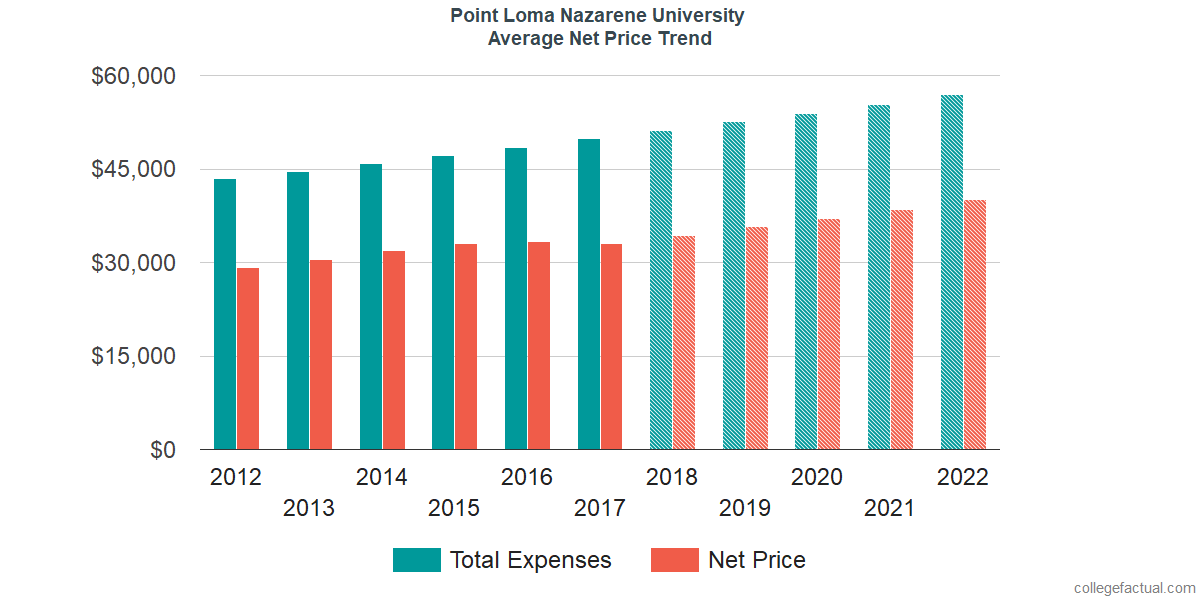 Net Price Trends at Point Loma Nazarene University