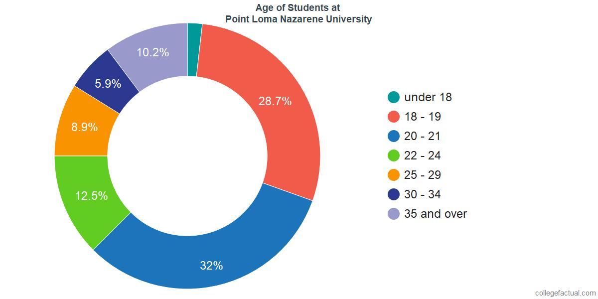 Age of Undergraduates at Point Loma Nazarene University