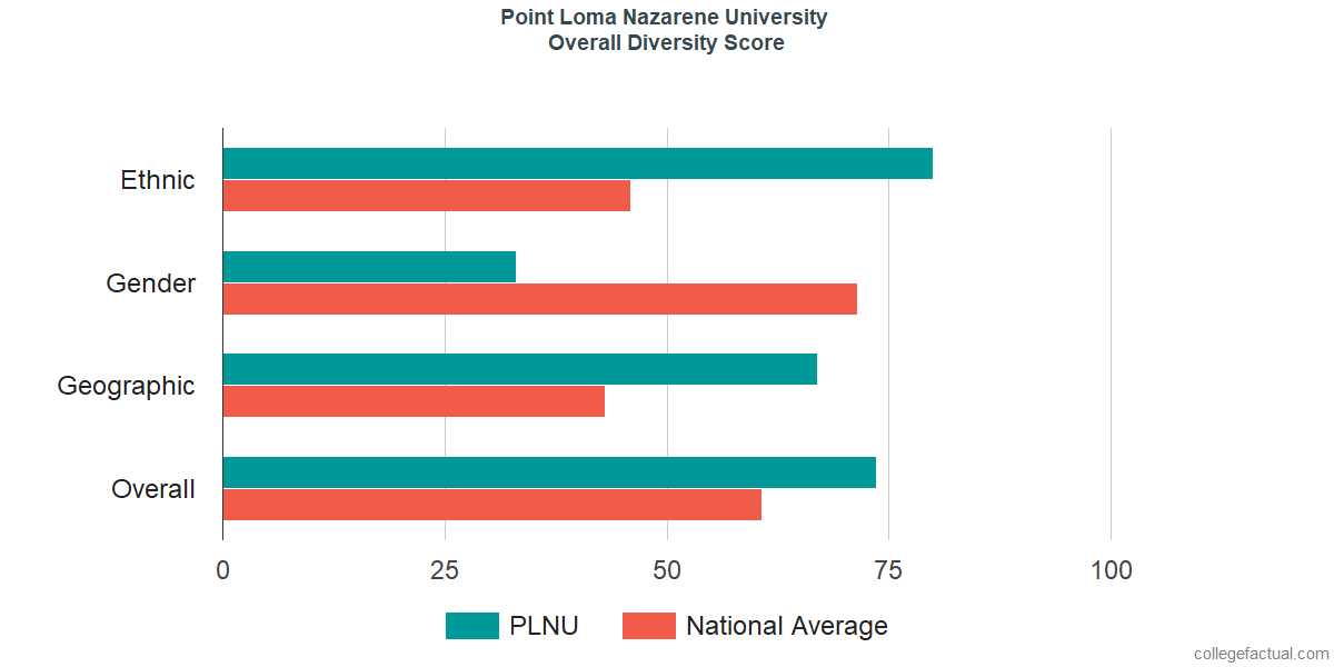 Overall Diversity at Point Loma Nazarene University