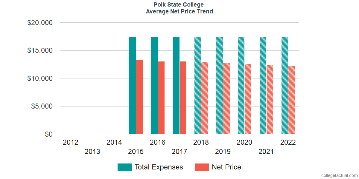 Net Price Trends at Polk State College