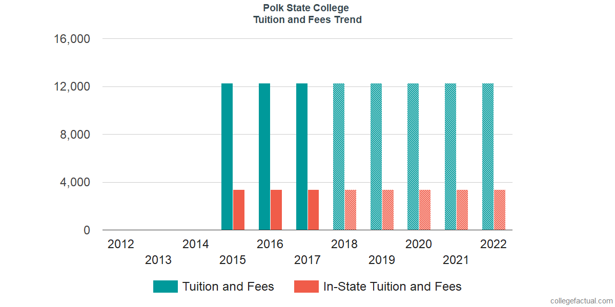 Tuition and Fees Trends at Polk State College