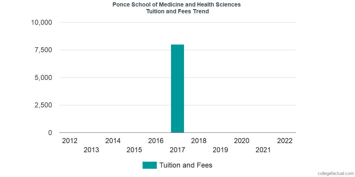 Tuition and Fees Trends at Ponce Health Sciences University